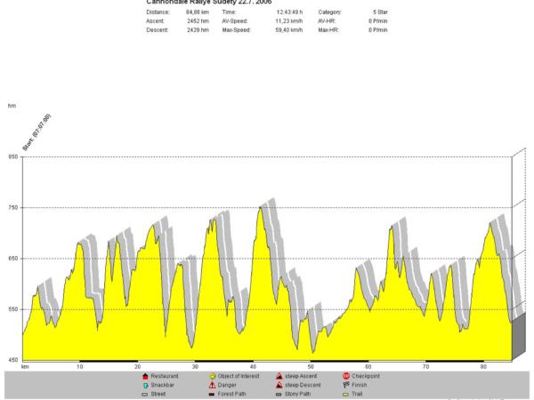 Profil trati z tachometru Ciclosport