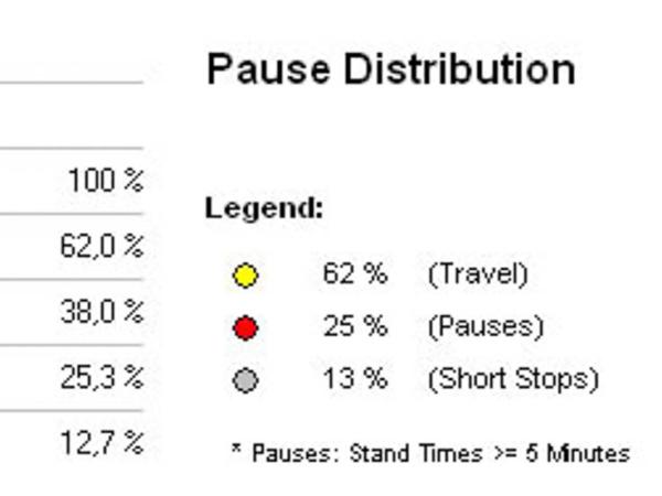 Diagram časů jízdy a zastávek
